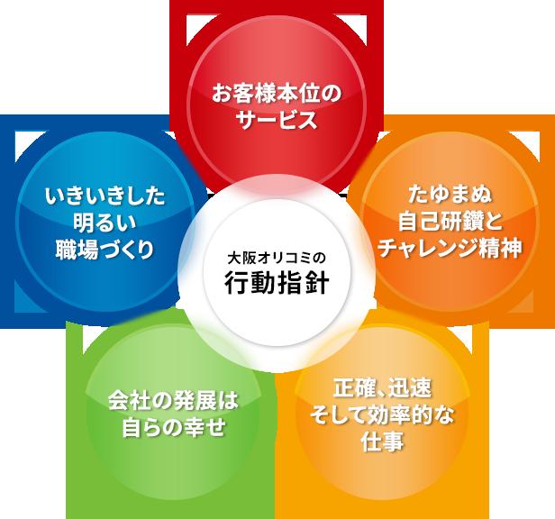 大阪オリコミの行動指針